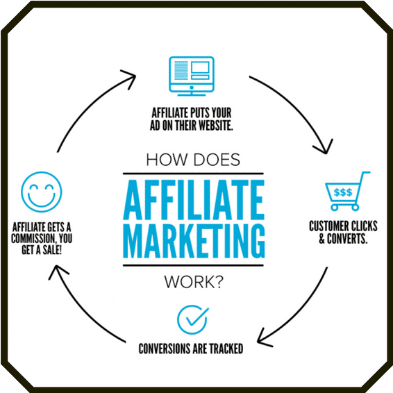 Disclosure statement, Affiliate Marketing Diagram